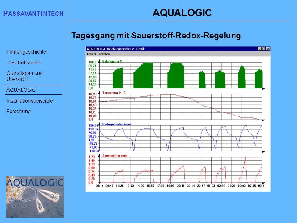 AQUALOGIC Tagesgang mit Sauerstoff-Redox-Regelung