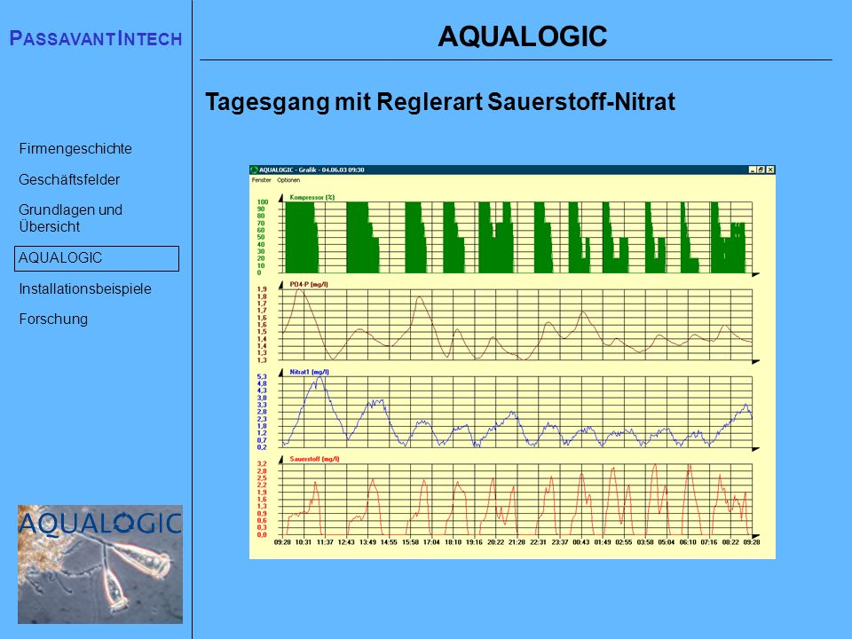 AQUALOGIC Tagesgang mit Reglerart Sauerstoff-Nitrat