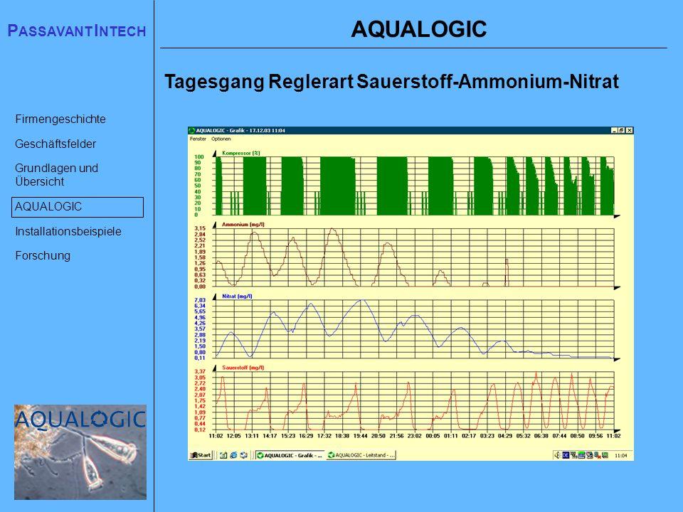 AQUALOGIC Tagesgang Reglerart Sauerstoff-Ammonium-Nitrat