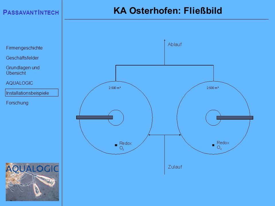 KA Osterhofen: Fließbild