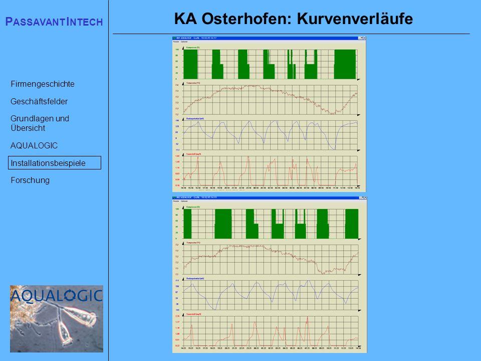 KA Osterhofen: Kurvenverläufe