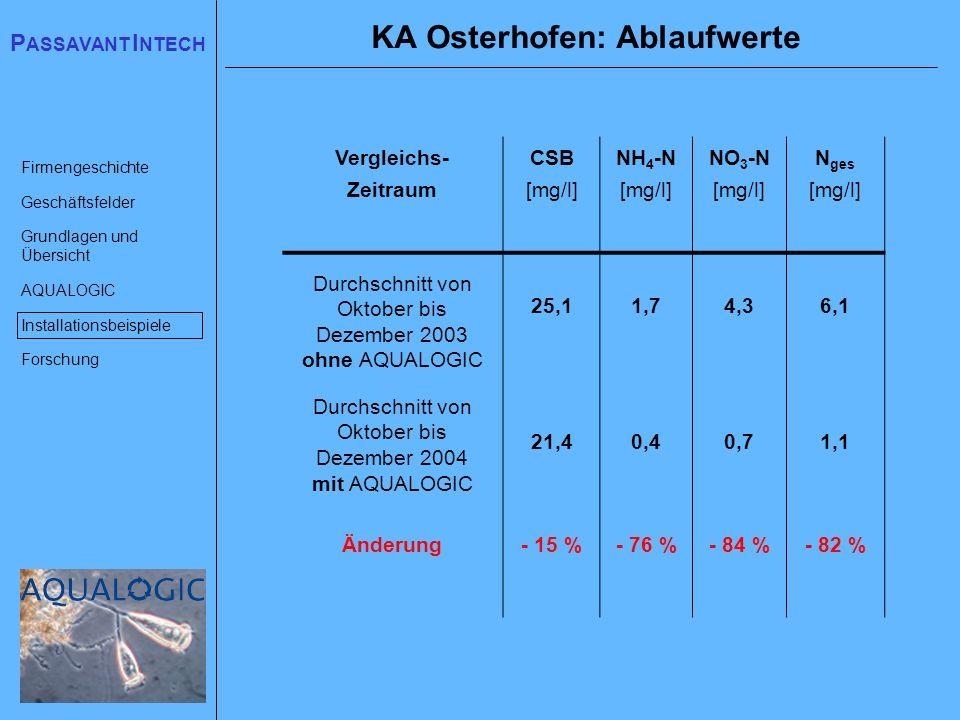 KA Osterhofen: Ablaufwerte