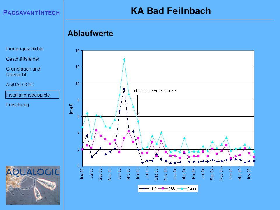 KA Bad Feilnbach Ablaufwerte