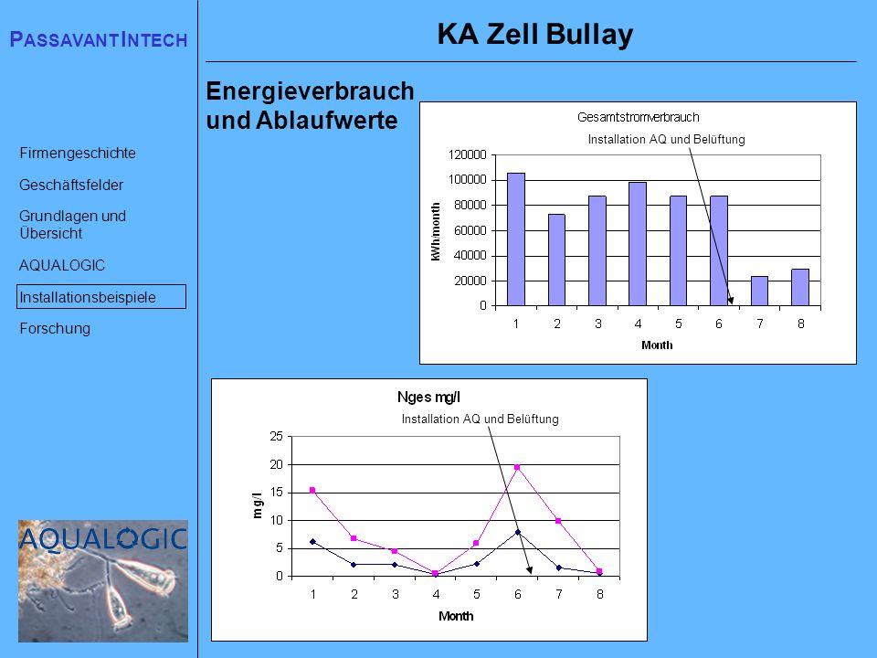 KA Zell Bullay Energieverbrauch und Ablaufwerte