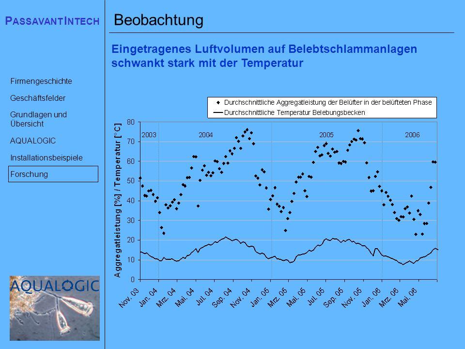 Beobachtung Eingetragenes Luftvolumen auf Belebtschlammanlagen schwankt stark mit der Temperatur