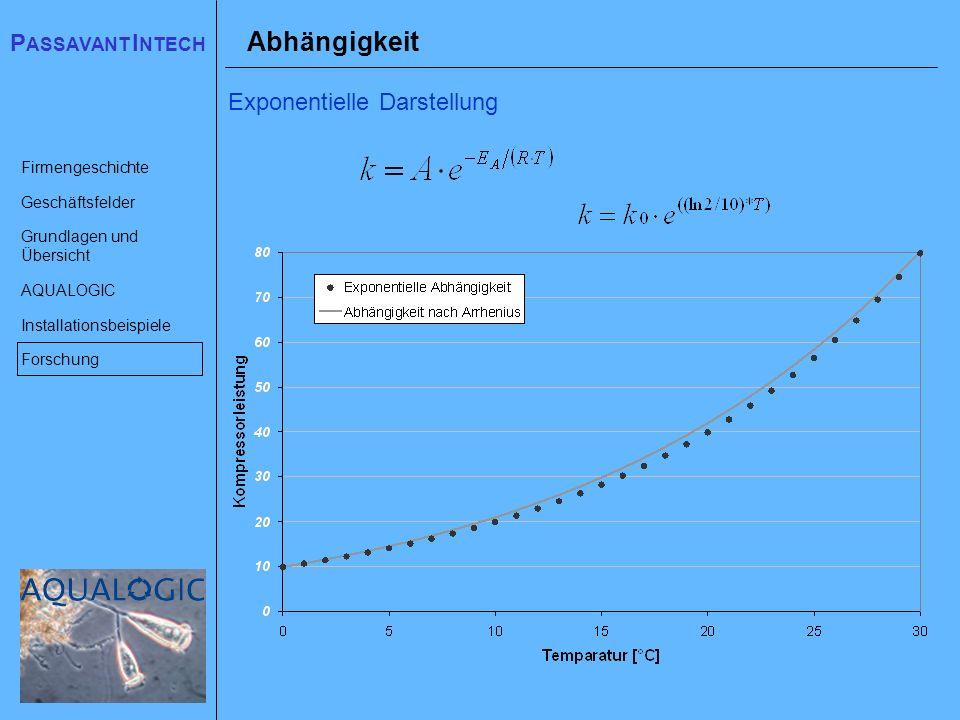 Abhängigkeit Exponentielle Darstellung