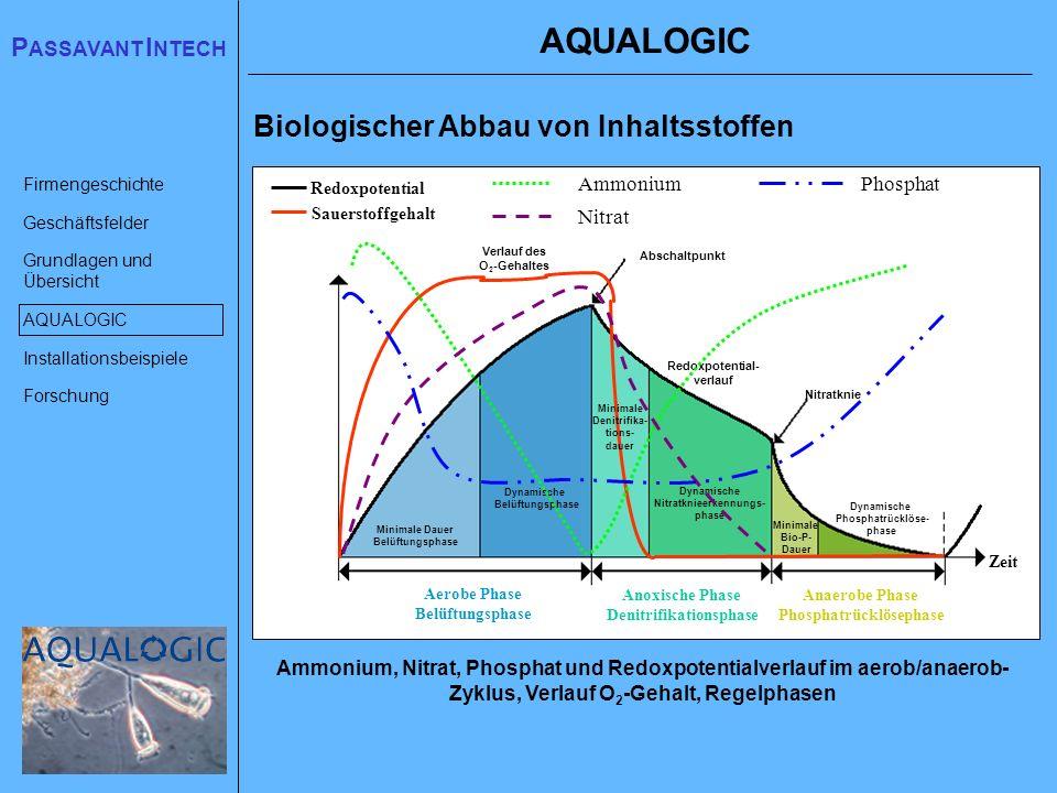 AQUALOGIC Biologischer Abbau von Inhaltsstoffen Ammonium Nitrat