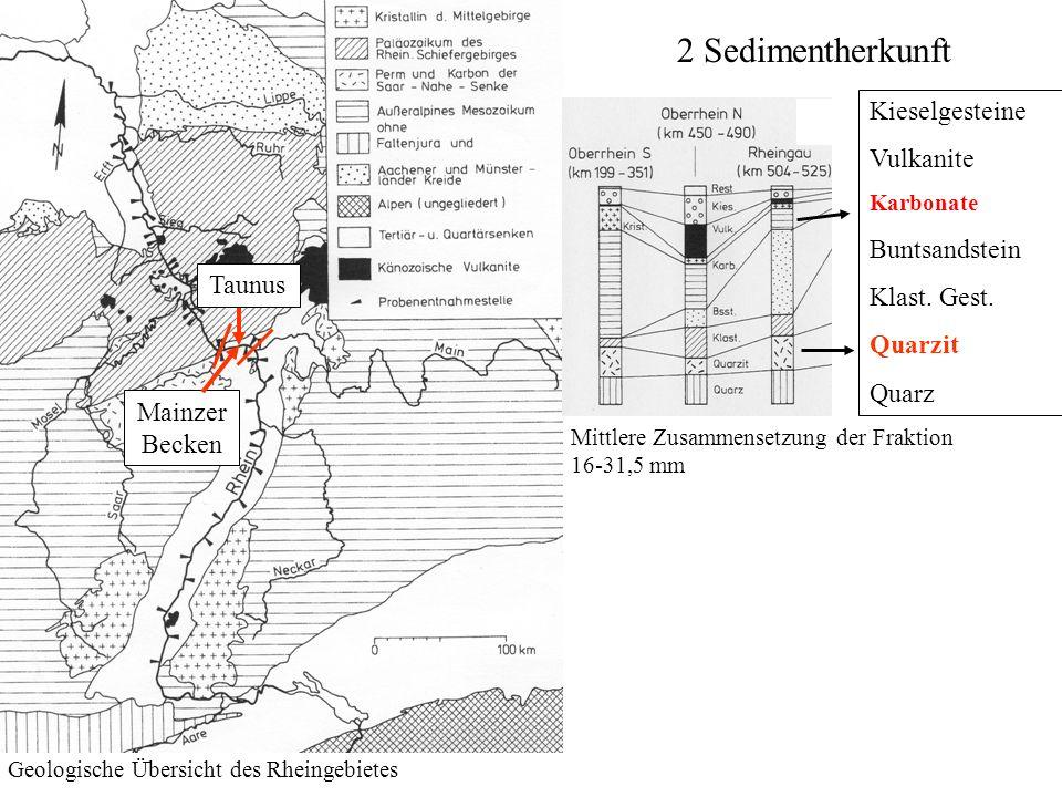 2 Sedimentherkunft Kieselgesteine Vulkanite Buntsandstein Klast. Gest.