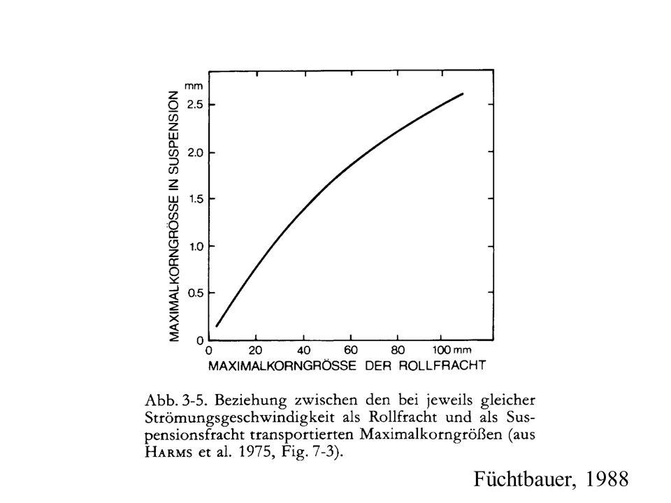 Füchtbauer, 1988
