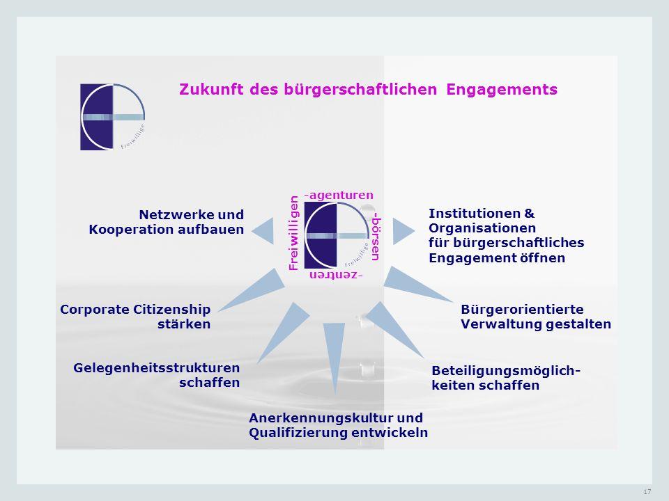 Zukunft des bürgerschaftlichen Engagements