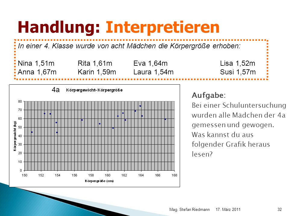 Handlung: Interpretieren