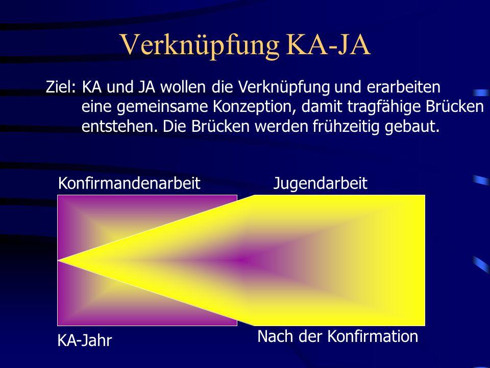 Verknüpfung KA-JA Ziel: KA und JA wollen die Verknüpfung und erarbeiten. eine gemeinsame Konzeption, damit tragfähige Brücken.