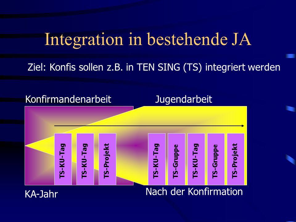 Integration in bestehende JA