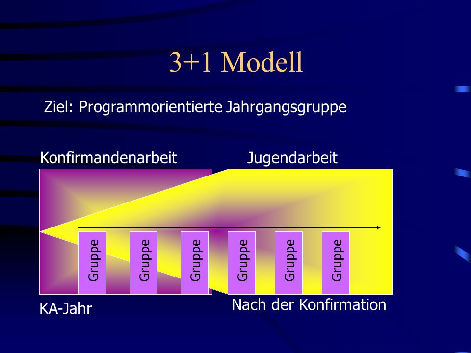 3+1 Modell Ziel: Programmorientierte Jahrgangsgruppe