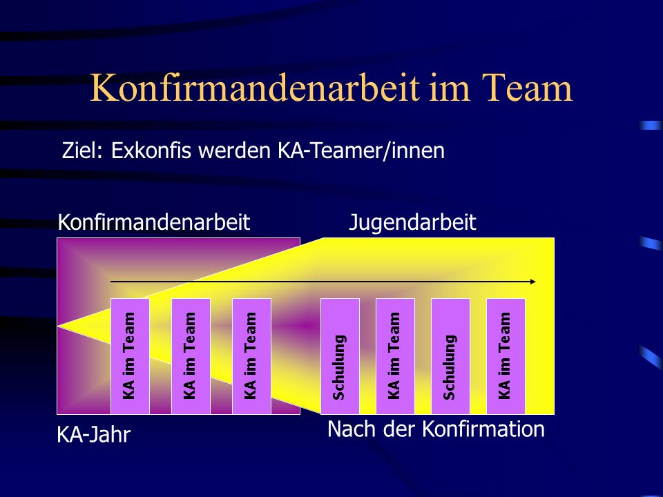 Konfirmandenarbeit im Team