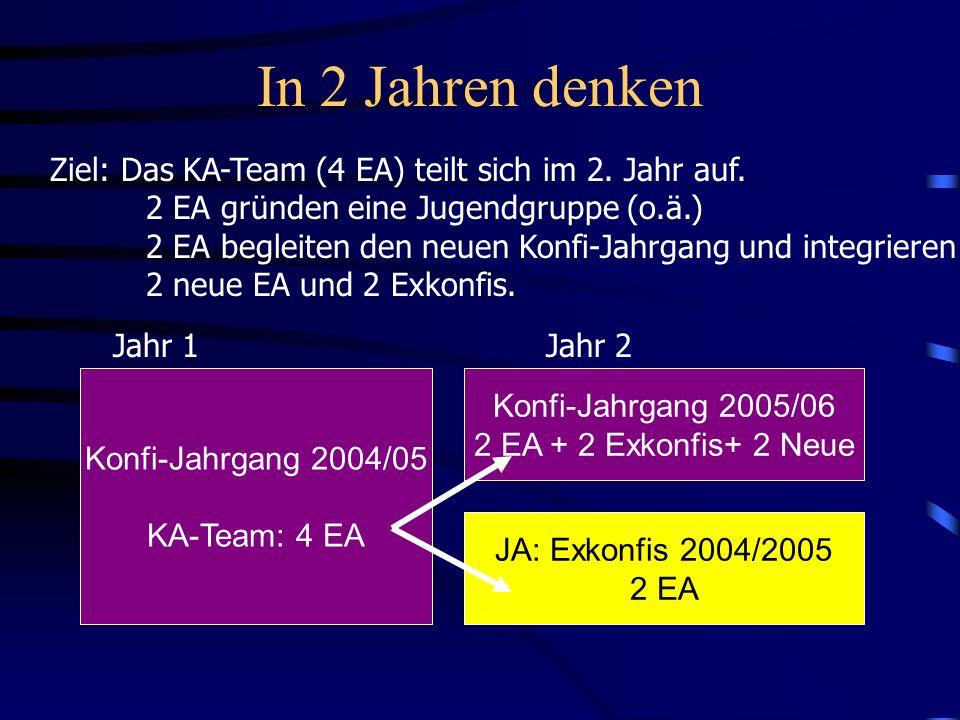 In 2 Jahren denken Ziel: Das KA-Team (4 EA) teilt sich im 2. Jahr auf.
