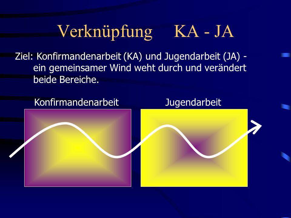Verknüpfung KA - JA Ziel: Konfirmandenarbeit (KA) und Jugendarbeit (JA) - ein gemeinsamer Wind weht durch und verändert.