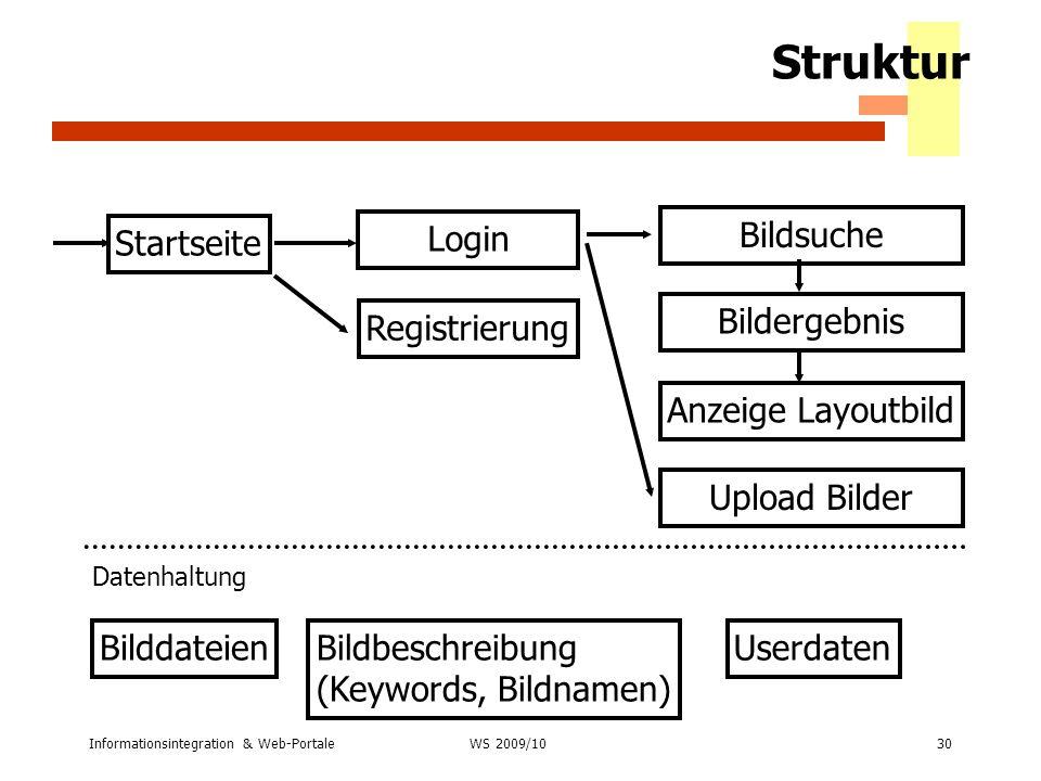Struktur Login Bildsuche Startseite Bildergebnis Registrierung