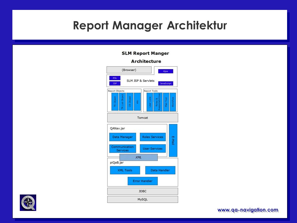 Report Manager Architektur