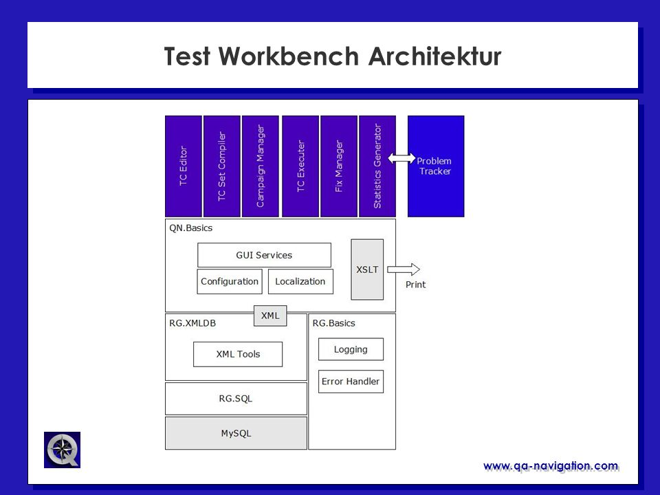 Test Workbench Architektur