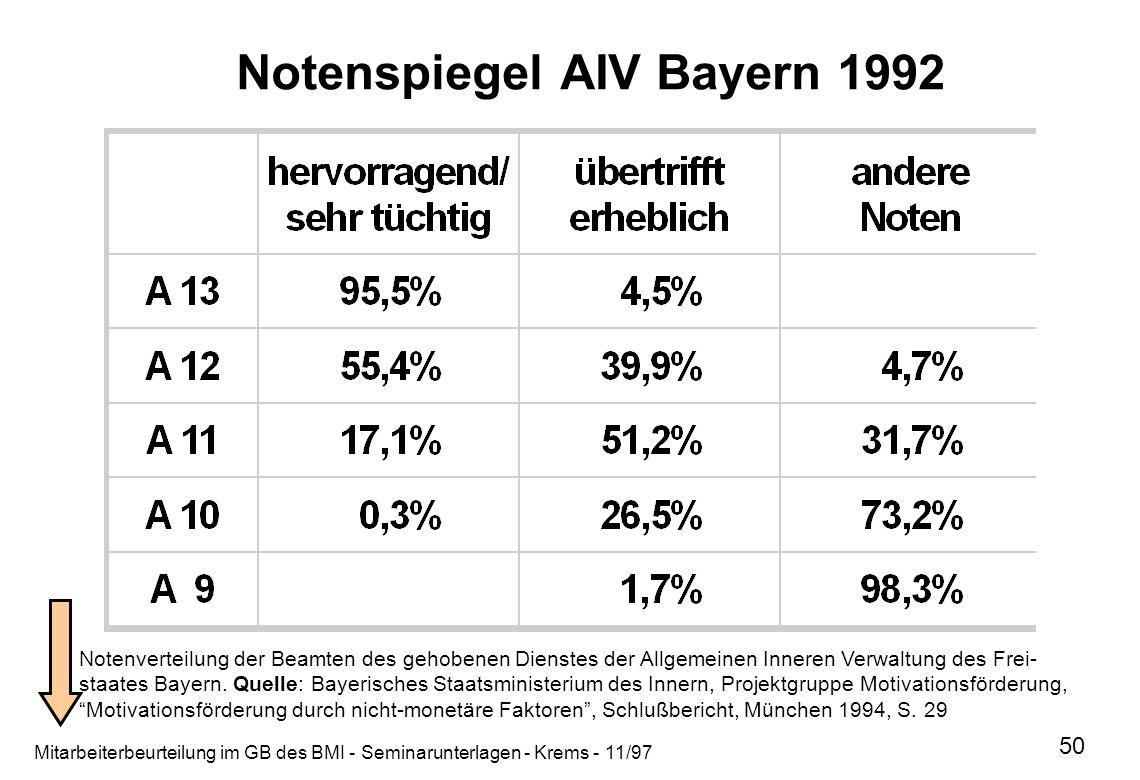 Notenspiegel AIV Bayern 1992