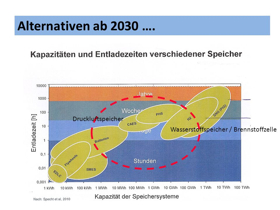 Alternativen ab 2030 …. Druckluftspeicher