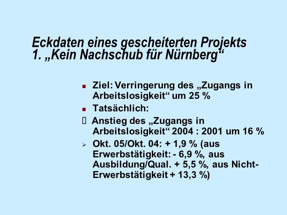 """Eckdaten eines gescheiterten Projekts 1. """"Kein Nachschub für Nürnberg"""