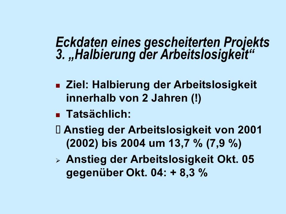 Eckdaten eines gescheiterten Projekts 3