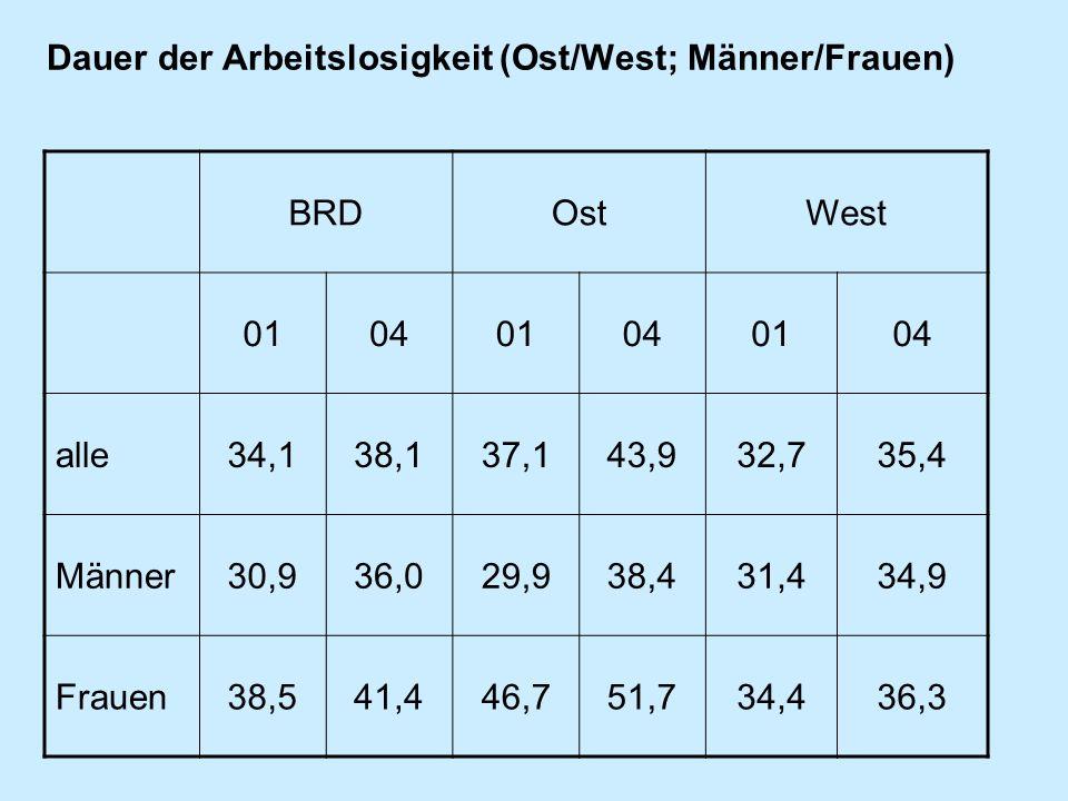Dauer der Arbeitslosigkeit (Ost/West; Männer/Frauen)