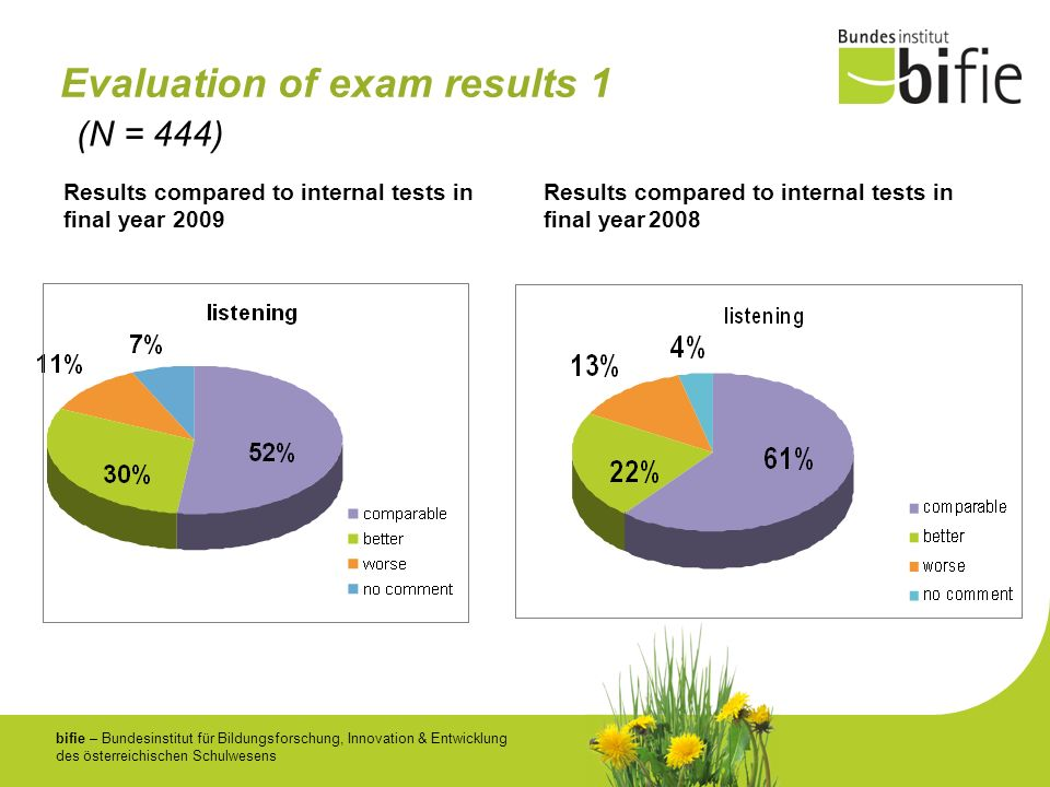 Evaluation of exam results 1