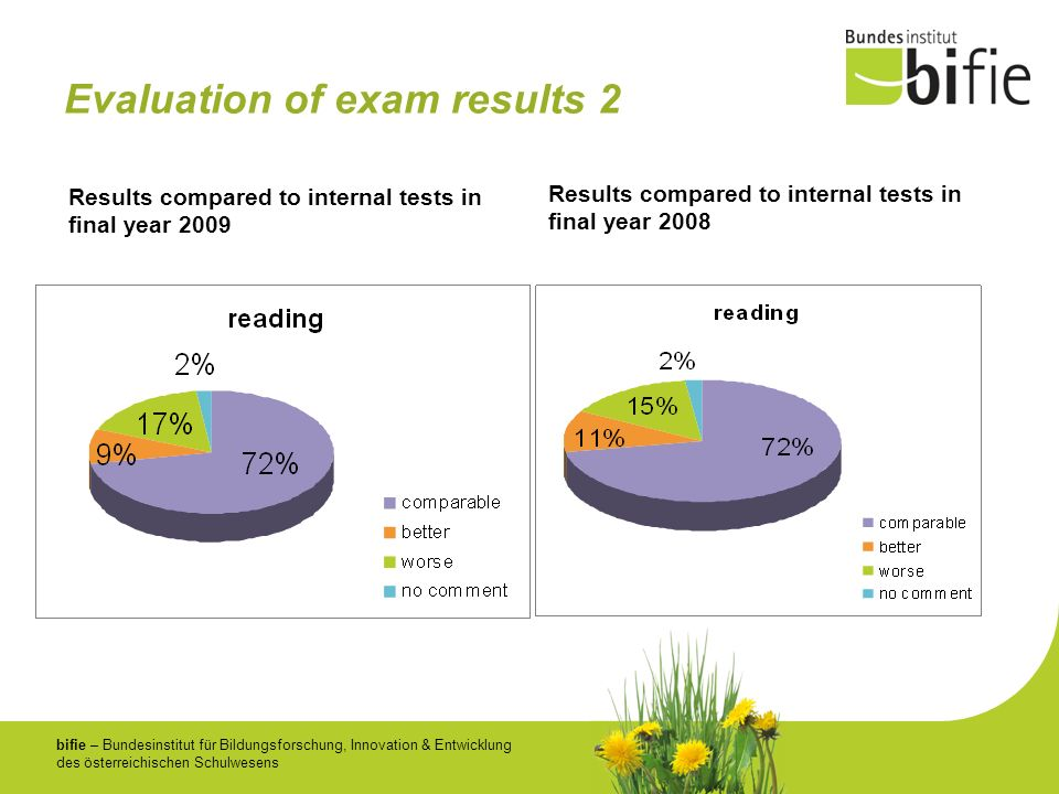 Evaluation of exam results 2