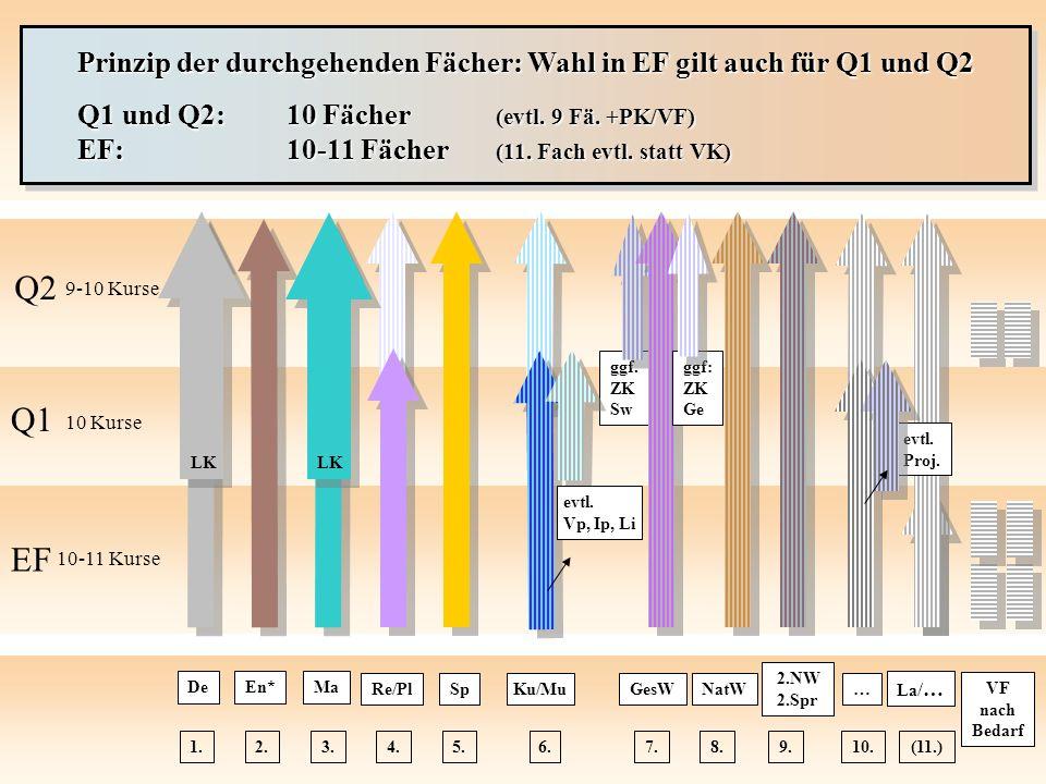 Prinzip der durchgehenden Fächer: Wahl in EF gilt auch für Q1 und Q2