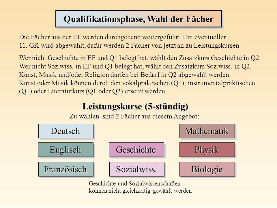 Qualifikationsphase, Wahl der Fächer