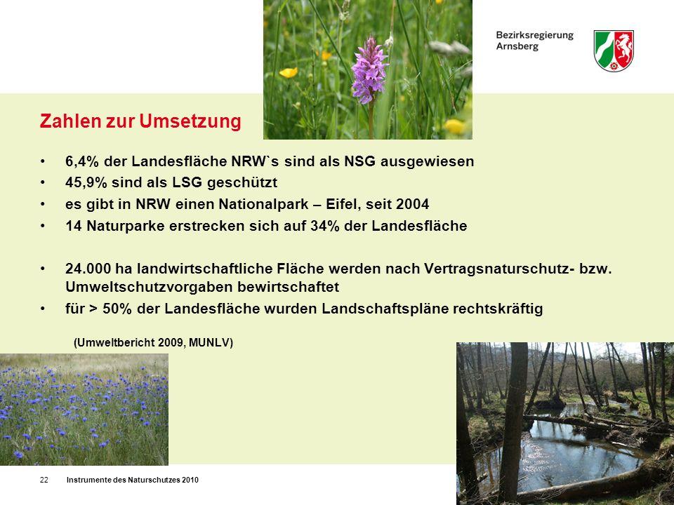 Zahlen zur Umsetzung6,4% der Landesfläche NRW`s sind als NSG ausgewiesen. 45,9% sind als LSG geschützt.