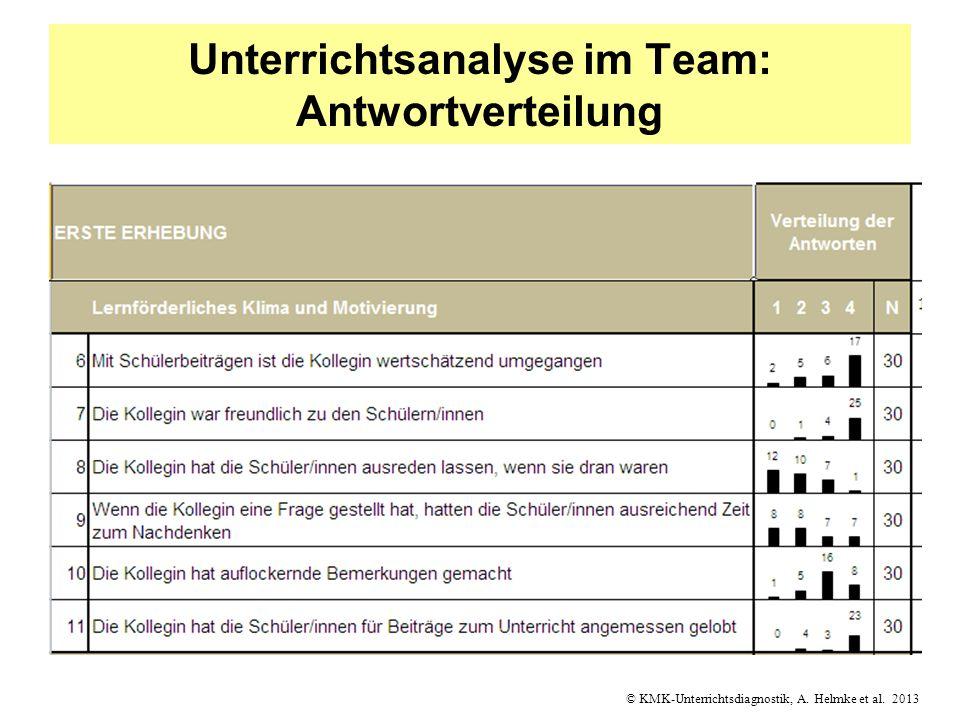 Unterrichtsanalyse im Team: Antwortverteilung