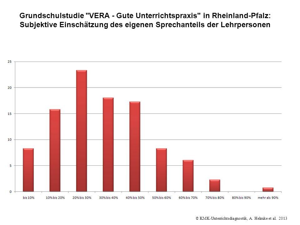 Grundschulstudie VERA - Gute Unterrichtspraxis in Rheinland-Pfalz: Subjektive Einschätzung des eigenen Sprechanteils der Lehrpersonen