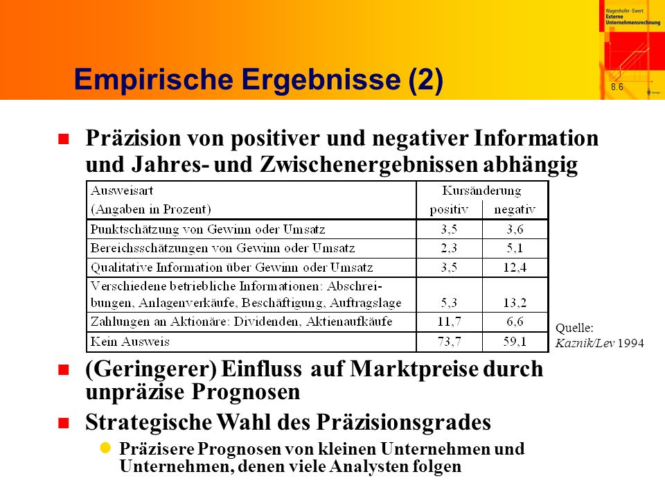 Empirische Ergebnisse (2)