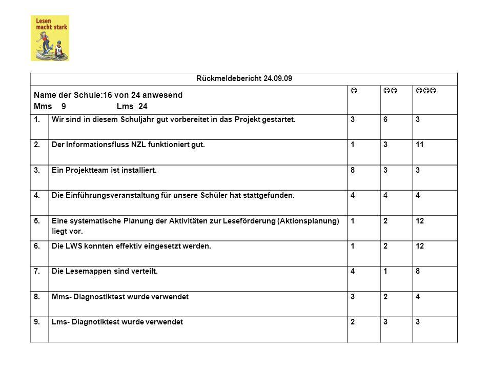Name der Schule:16 von 24 anwesend Mms 9 Lms 24