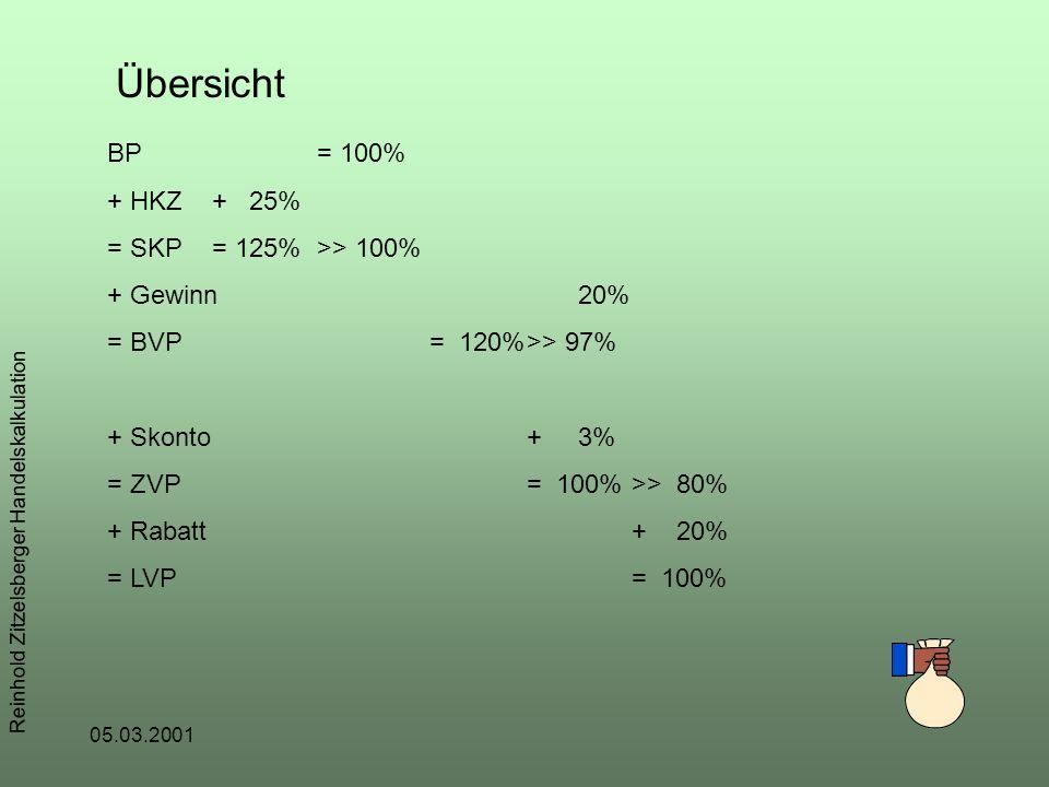 Reinhold Zitzelsberger Handelskalkulation