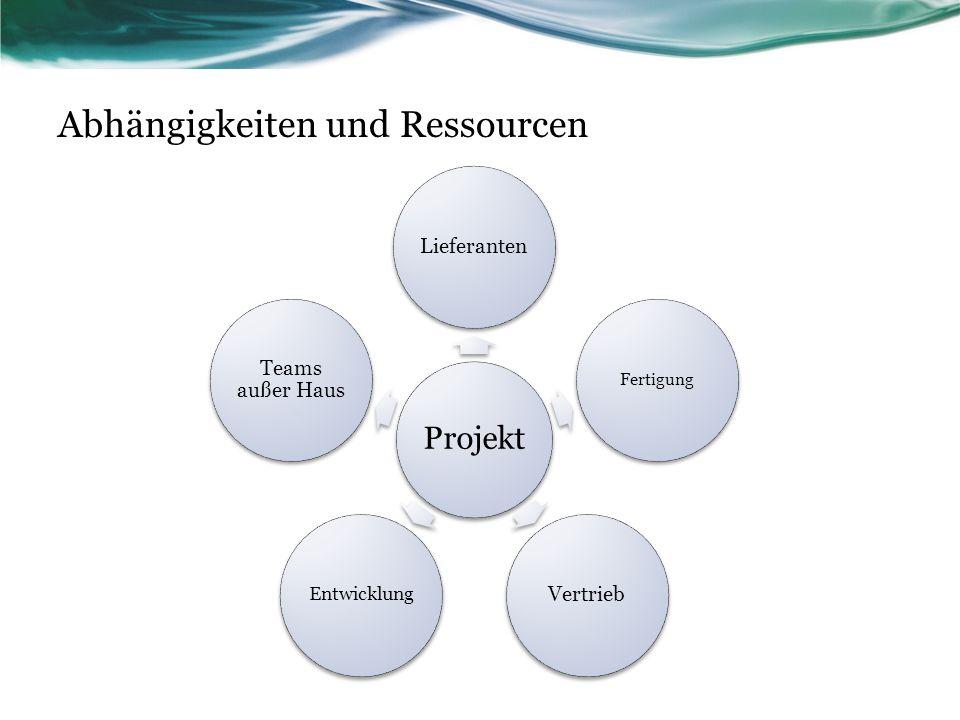 Abhängigkeiten und Ressourcen