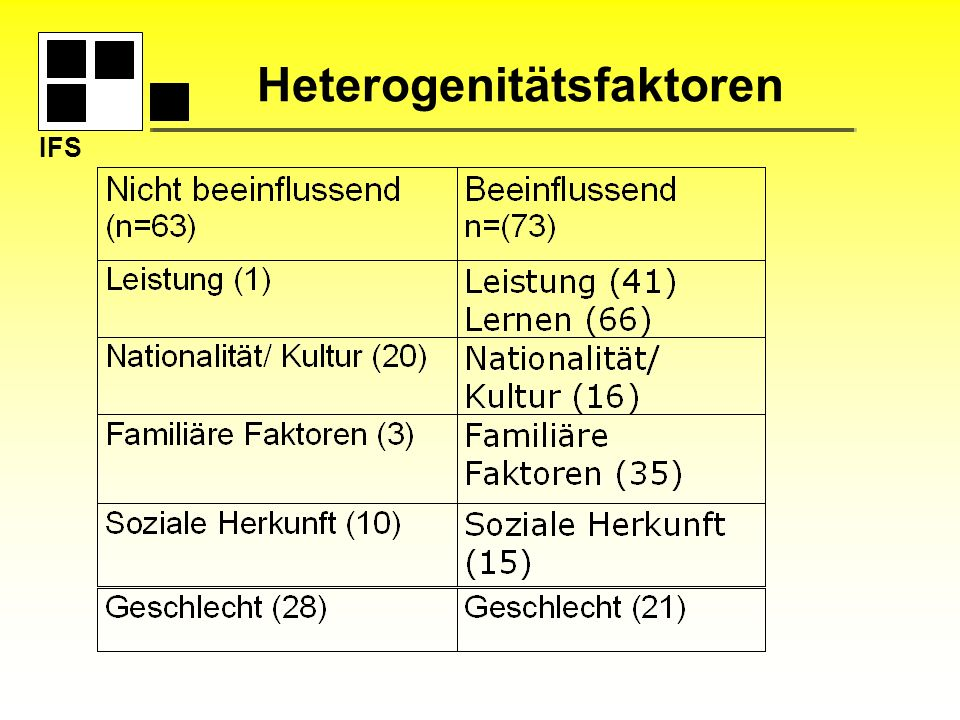 Heterogenitätsfaktoren