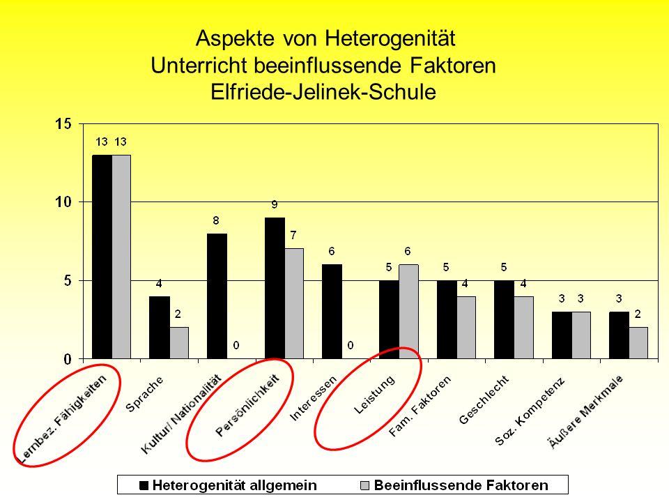 Aspekte von Heterogenität Unterricht beeinflussende Faktoren Elfriede-Jelinek-Schule