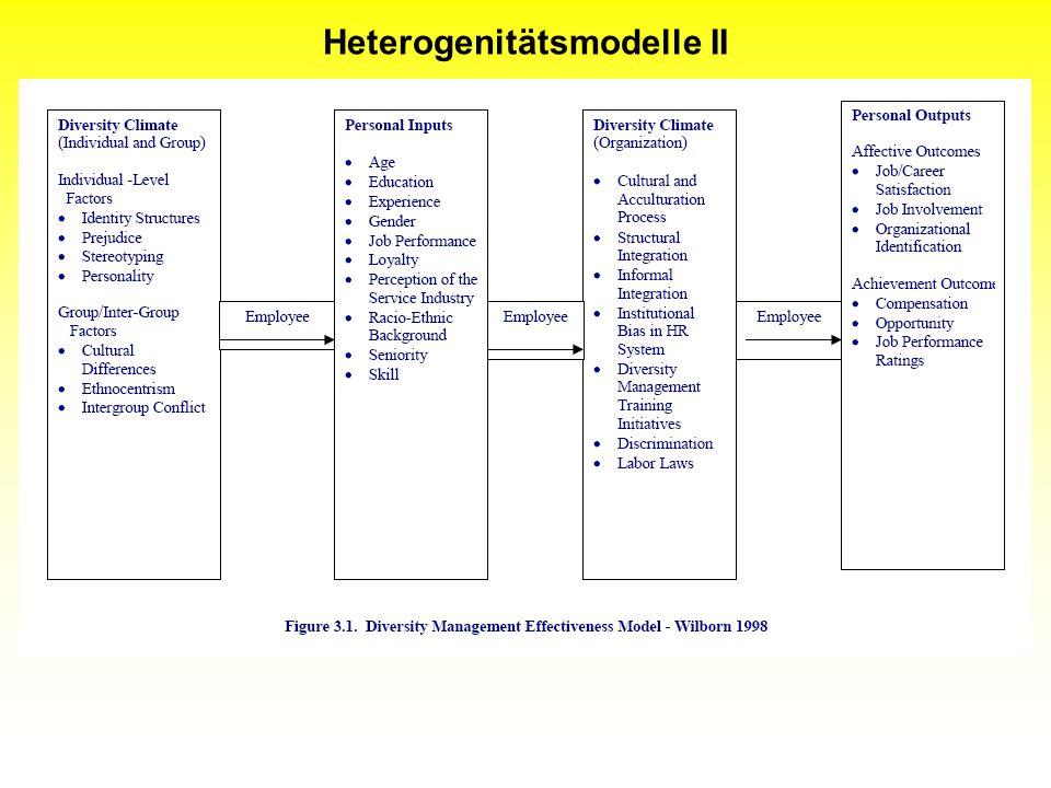 Heterogenitätsmodelle II