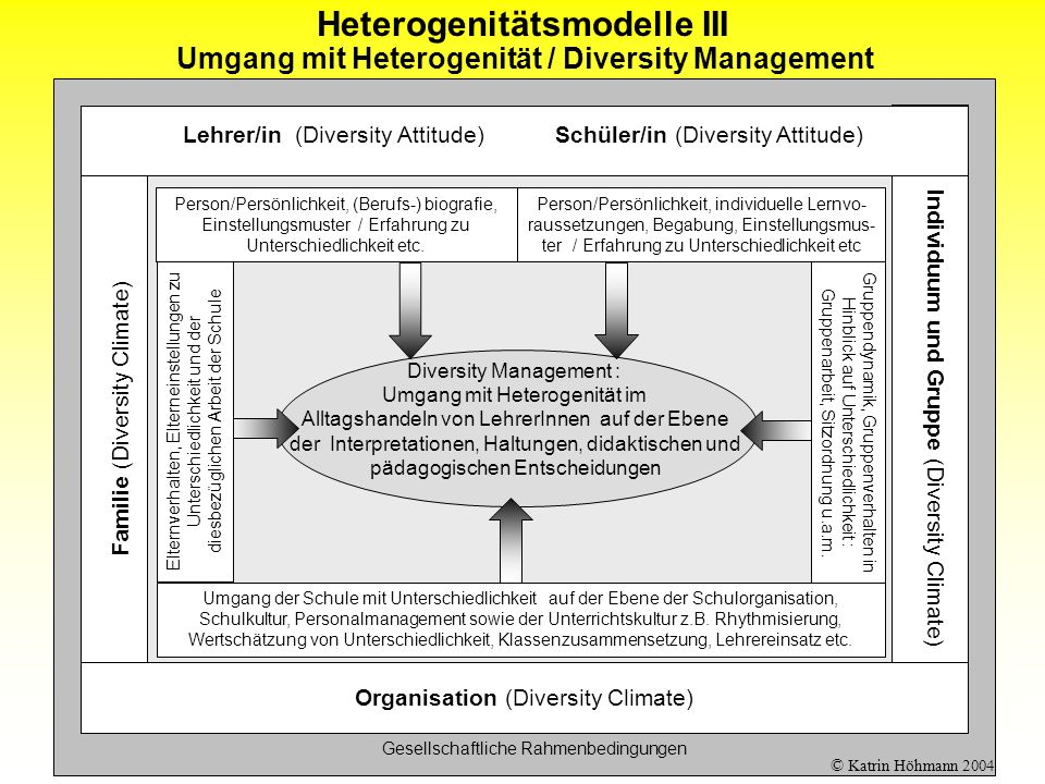 Heterogenitätsmodelle III