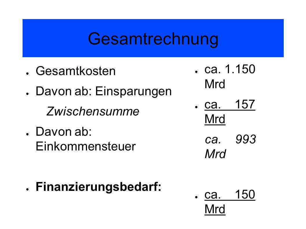 Gesamtrechnung ca. 1.150 Mrd Gesamtkosten Davon ab: Einsparungen