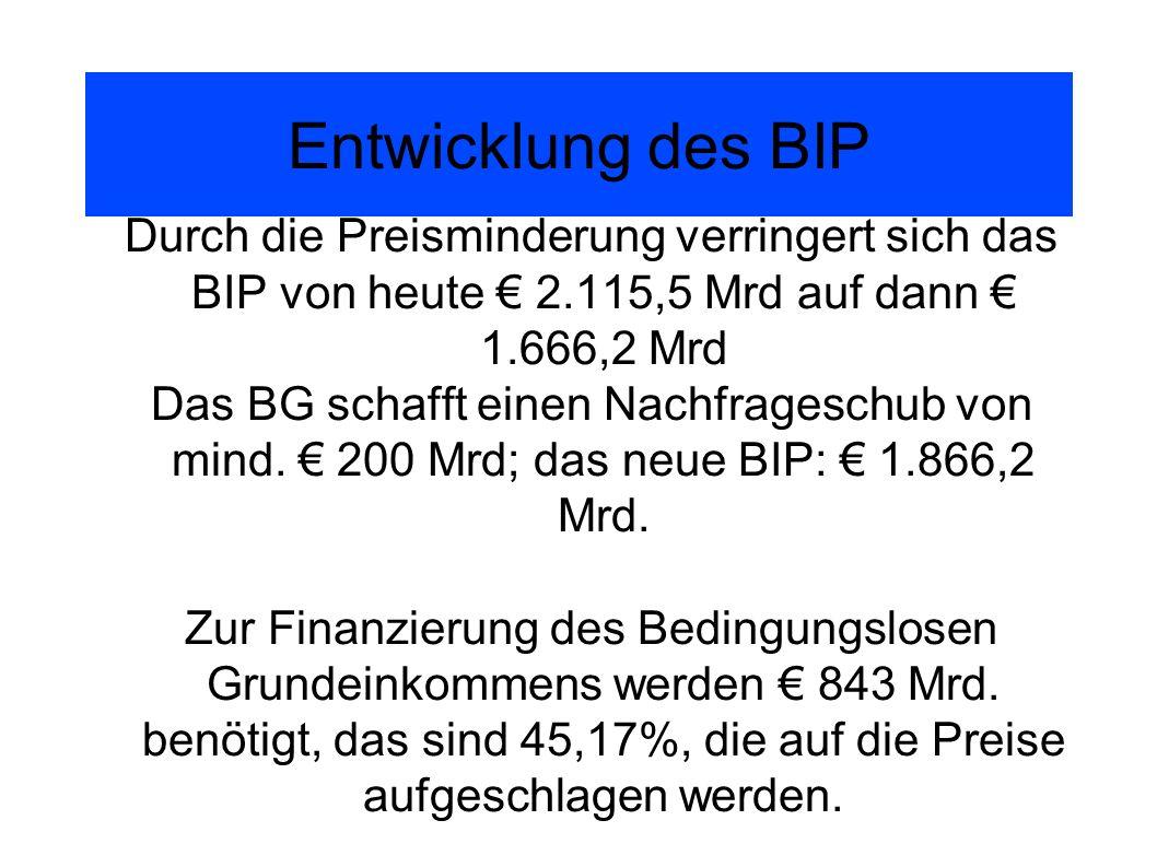 Entwicklung des BIP Durch die Preisminderung verringert sich das BIP von heute € 2.115,5 Mrd auf dann € 1.666,2 Mrd.