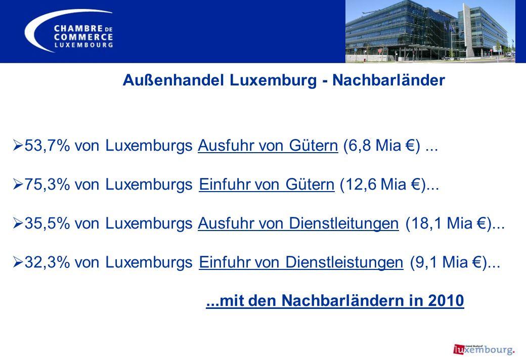 Außenhandel Luxemburg - Nachbarländer