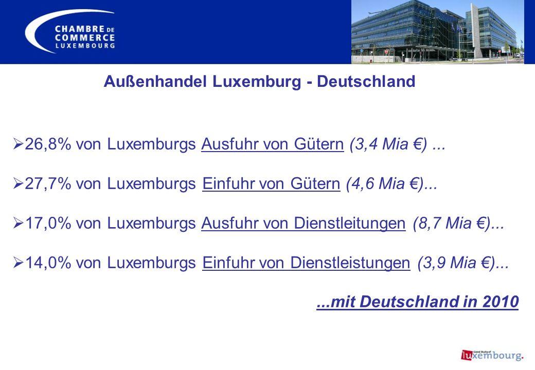 Außenhandel Luxemburg - Deutschland