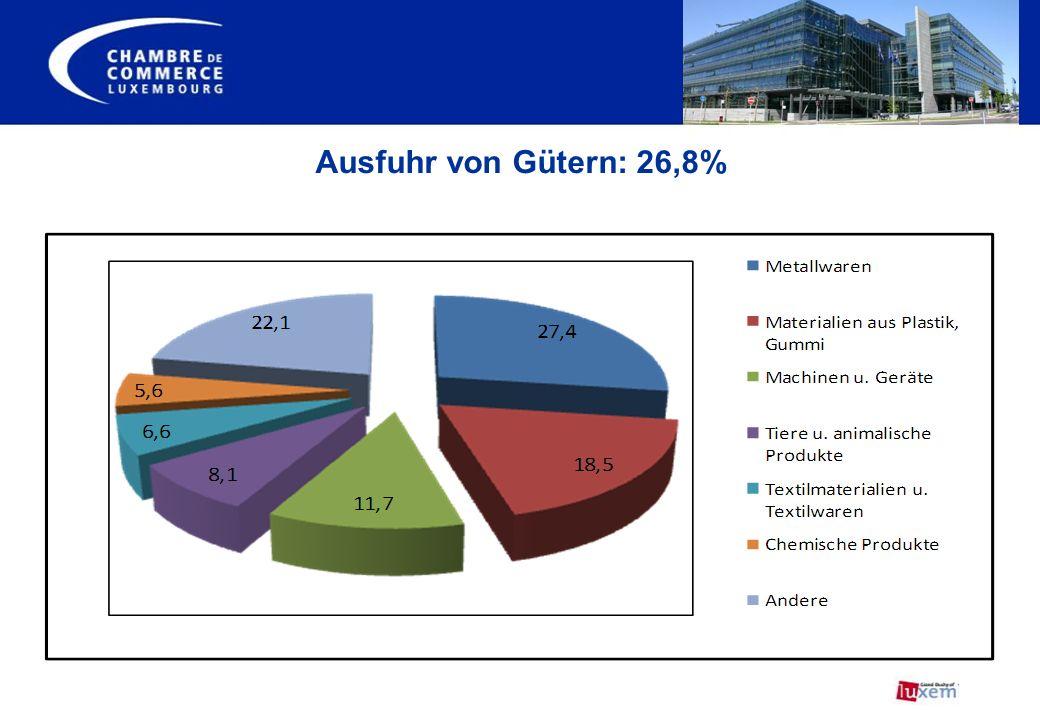Ausfuhr von Gütern: 26,8%