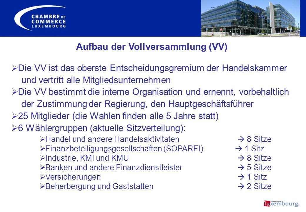 Aufbau der Vollversammlung (VV)